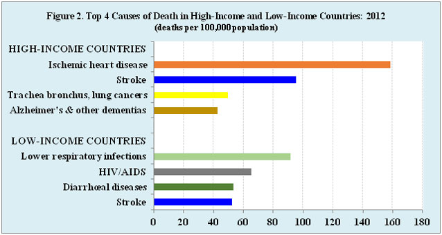 Source: World Health Organization.