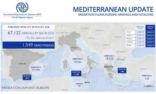 IOM, the UN Migration Agency, reports that 67,122 migrants and refugees entered Europe by sea in 2018 through 26 August, with 27,994 to Spain, the leading destination this year. This compares with 123,205 (172,362 for the entire year) arrivals across the region through the same period last year, and 272,612 at this point in 2016.