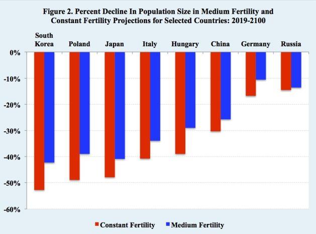If Fertility Rates Remain Constant | Inter Press Service