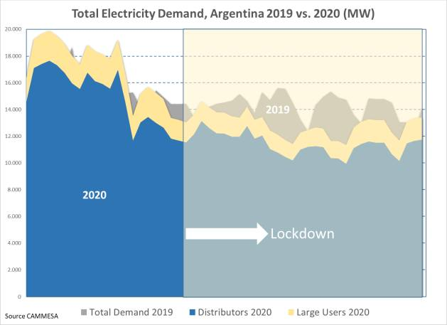 Electricity demand normally depends on such variables as retail electricity rates, daytime temperature, time and day of the week, economic activity and consumer type (i.e. residential, commercial, industrial, etc.). During the period of the COVID-19 pandemic however, there have been dramatic quarantine policies enacted aimed at controlling the virus but with dire economic impacts. The extent of those economic impacts on energy have been widely reported in terms of fossil fuel consumption but what about the electric sector? Has there been a similar reduction in demand and consumption? Moreover, will it be permanent or more temporary?
