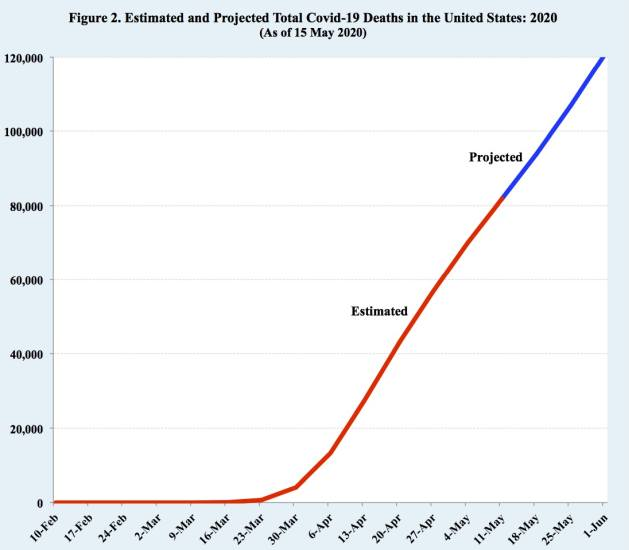 Estimated and projected total Covid-19 deaths in the United States: 2020 (as of 15 May 2020)