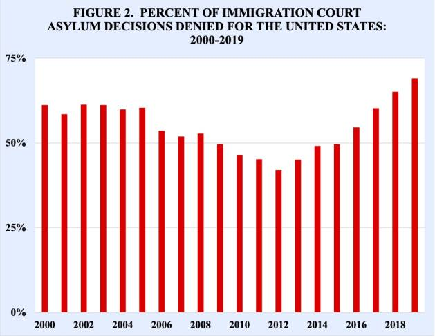 The proportion of asylum court decisions that have been denied in the United States has increased markedly during the last several years (Figure 2). After hitting a low of 42 percent in 2012, the proportion of immigration court asylum decisions denied in the U.S increased to 69 percent in 2019, a record high for the 21st century.