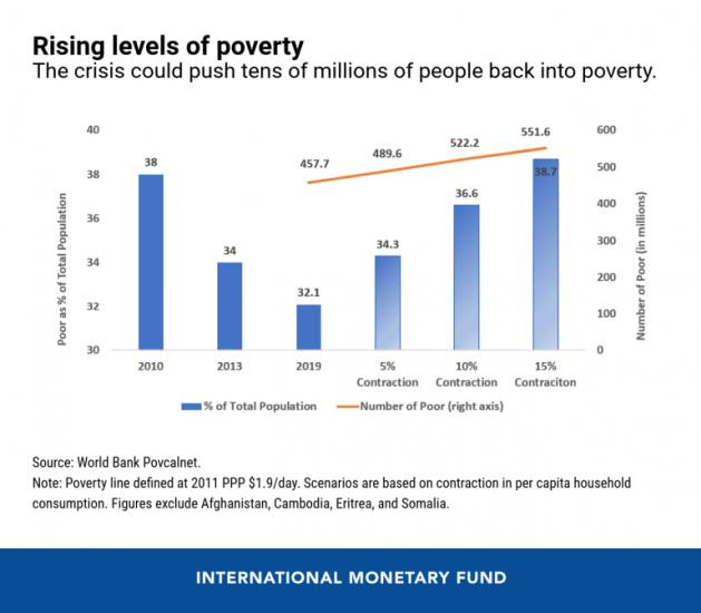 Growth in Low-Income Developing Countries is likely to come to a standstill this year, compared to growth of 5 percent in 2019. Further, absent a sustained international effort to support them, permanent scars are likely to harm development prospects, exacerbate inequality, and threaten to wipe out a decade of progress reducing poverty