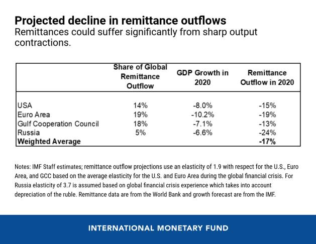 Remittances could suffer significantly from sharp output contractions
