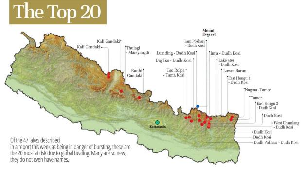 The researchers evaluated the risk factors for the glacial lakes depending on the integrity of their moraine dams, topography of the surroundings and the risk of avalanche into the lakes, as well as downstream settlements and infrastructure and divided them into three categories. Of the 47 dangerous lakes on the Kosi, Gandaki and Karnali basins, 31 were found to be at very high risk of bursting and causing damage. Twelve other lakes are at moderate risk and there are four lakes in the lower risk category.